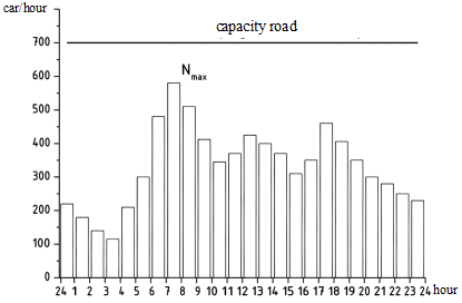 Diagram of hourly traffic distribution on the main road of the cross-road under consideration